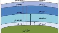 عدد طبقات الغلاف الجوي