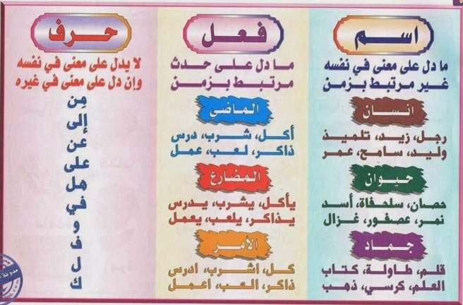 قواعد اللغة العربية للمبتدئين