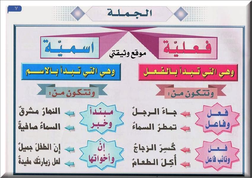 قواعد اللغة العربية من الصفر