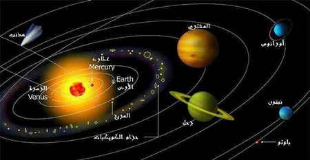 معلومات عن كواكب المجموعة الشمسية وعدد الاقمار