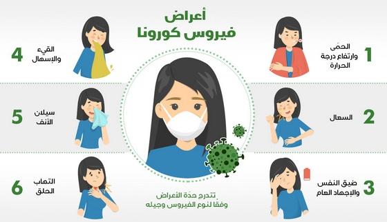 اعراض فيروس كورونا الصين